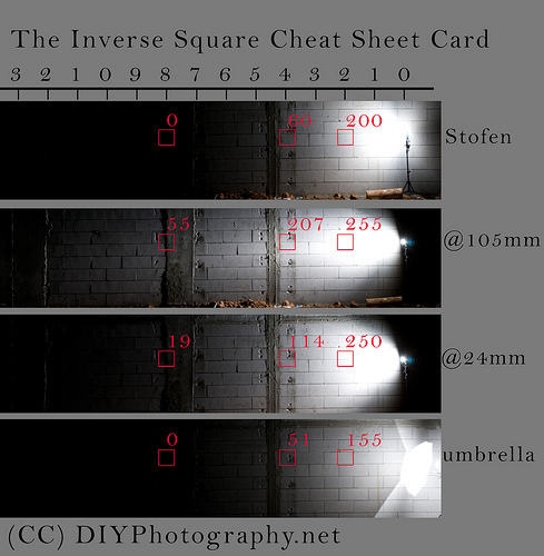 The Inverse Square Law Photography Cheat Sheet
