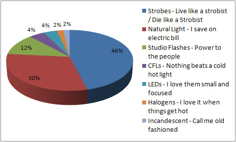 What's Your Favorite photographic Light - poll results