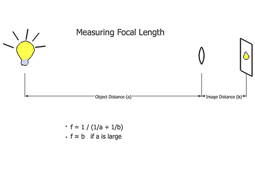 measuring focal length (by johnnyoptic)