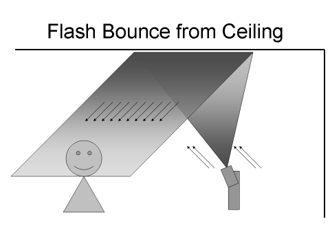 emergency diffuser - ceiling diagram