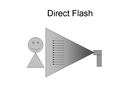emergency diffuser - direct flash diagram