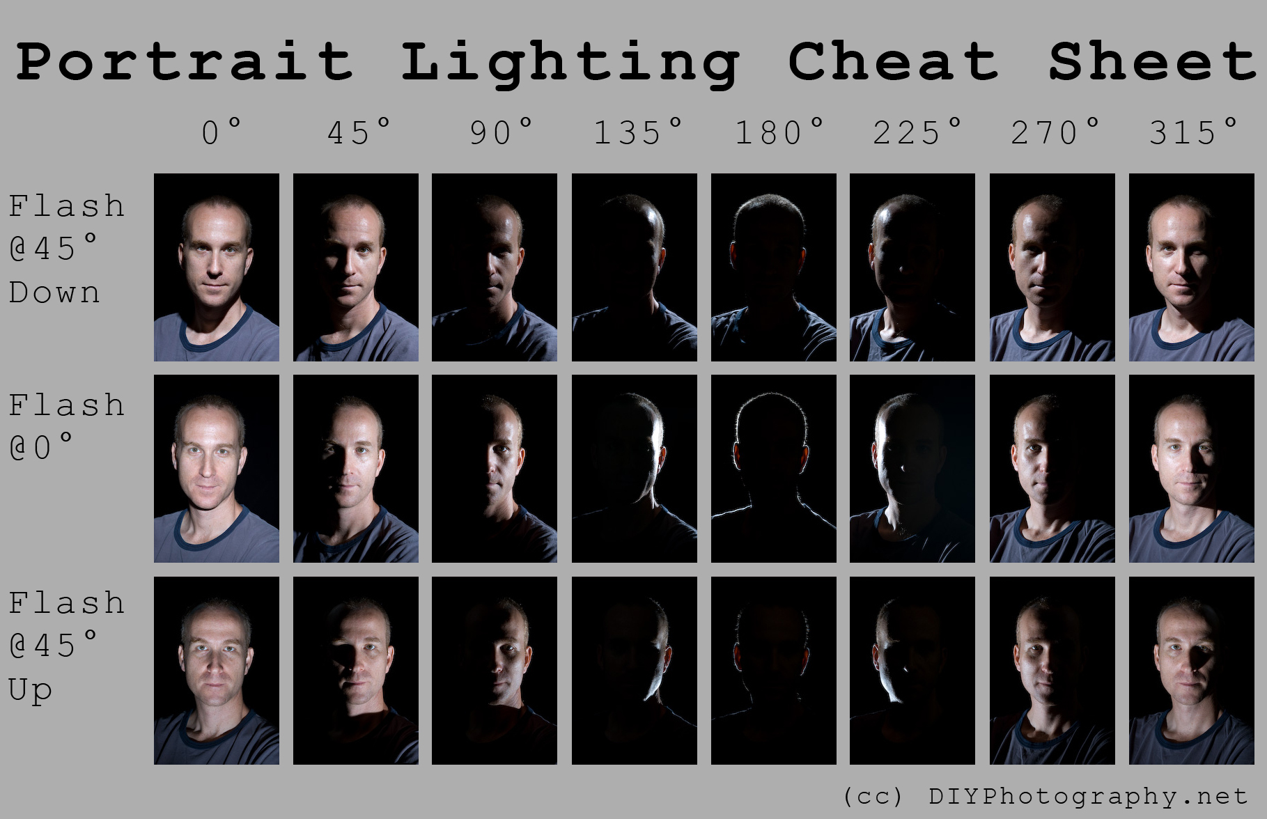 shoot light learn you setups model a lighting with and portrait easy four awesome can