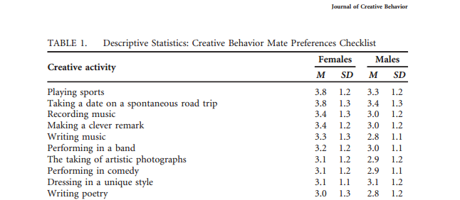 Study Shows Photographers Are Among The Sexiest Of Creative Types Diy Photography