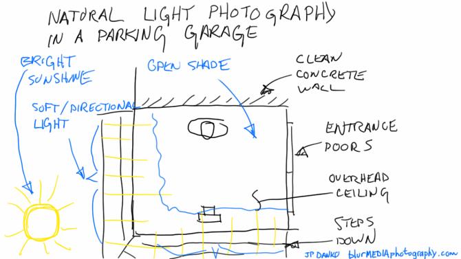 parking garage natural light photography