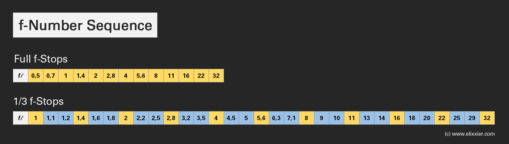 f-Number-Sequence