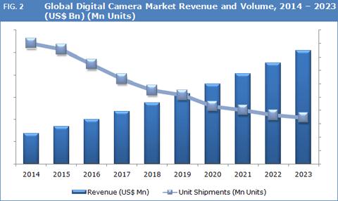 digital-cameras-market-fig-2