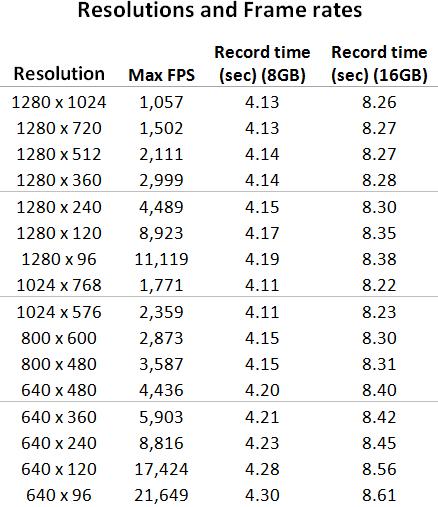 chronos_resolutions