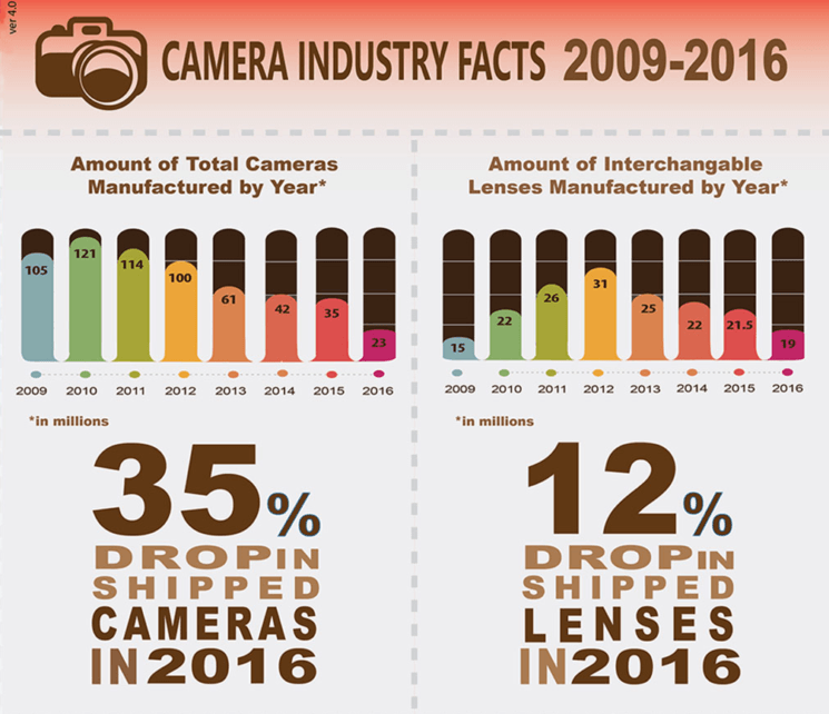 Camera sales report for 2016: lowest sales ever on DSLRs and mirrorless
