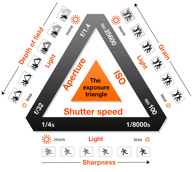 iso f stop and shutter speed chart