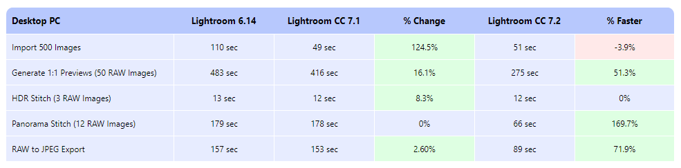 Real life tests show that Lightroom CC 7 2 is twice as fast