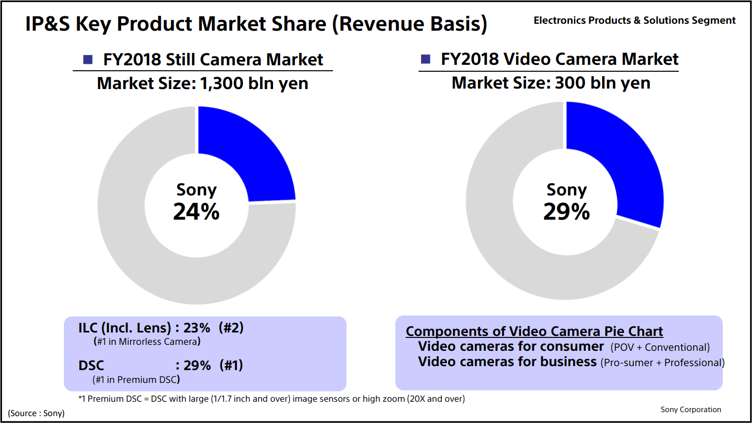 Sony takes the number two global ILC market share spot from